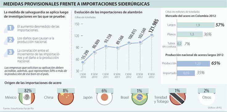 Medidas Provisionales Frente a Importaciones Siderúrgicas #Metalúrgico