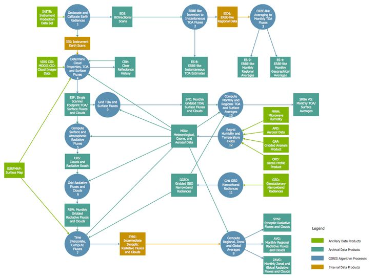 Online Store Data Flow Diagram | Ba | Pinterest | Data Flow