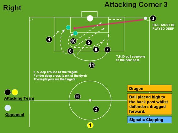 Attacking Corner 3 (Dragon) - Corners - Professional Soccer Coaching