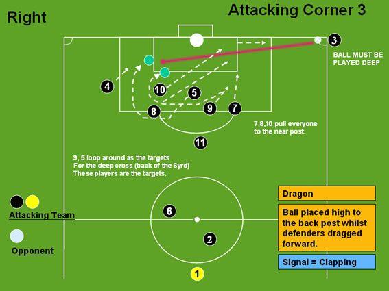 Attacking Corner 3 (Dragon) - Corners - Professional Soccer Coaching