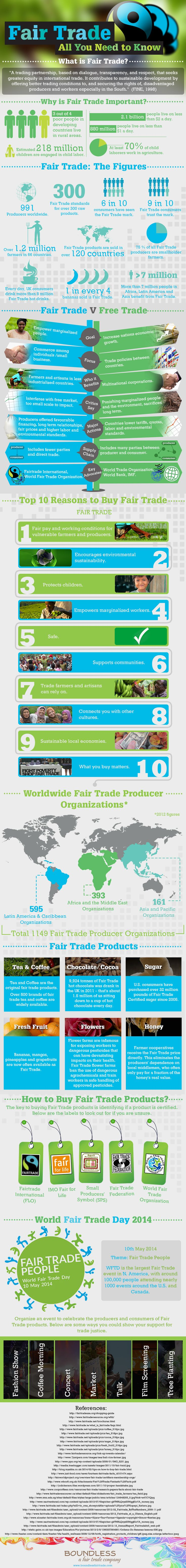 Boundless Fair Trade infographic- Let's all buy fair trade together!