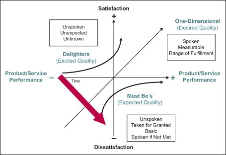 Figure 2: The Extended Kano Model Illustrated