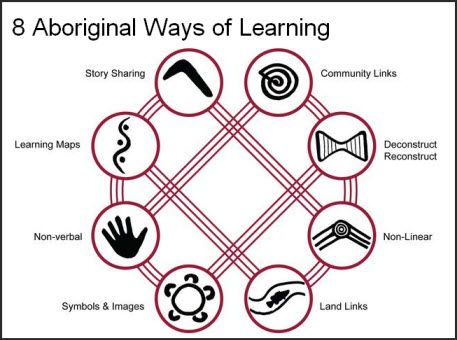 8 ways of learning diagram