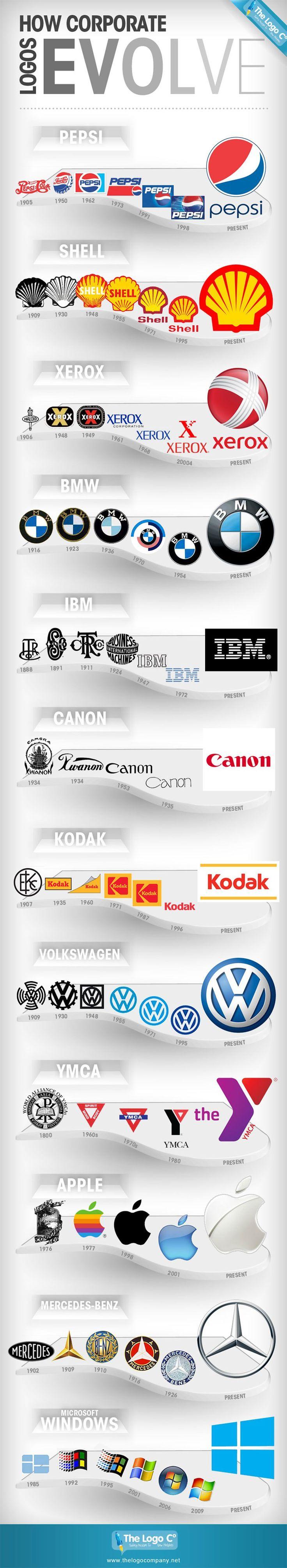 Corporativo Logos Evolve Infográfico A Evolução do Logos Corporativos