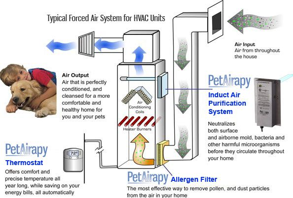 air conditioning heating hvac elk grove ca 95758 hvac diagram jpg see