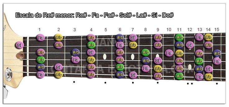 Escala menor (D#): Re# menor