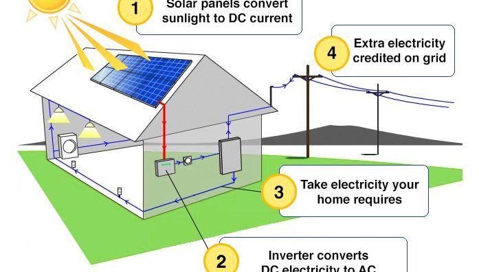 Como Funciona La Energia Solar Energia Solar Energia Renovable Como Funcionan Los Paneles Solares