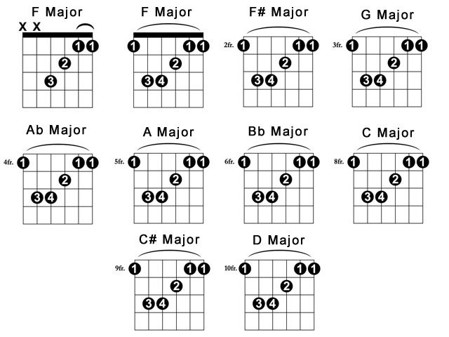Barre Chords Chart Major Guitar Barre Chords Baby