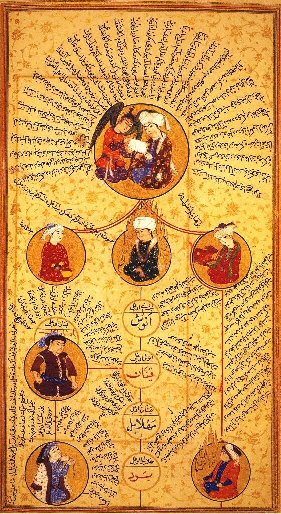 شجره عائلة الـــ عثمان , ما قبل الاسلام من كتاب تتبع النسب من سلالة العثمانية. وتمت كتابة ذلك في بغداد .  aldlaagn مؤرخ عثماني