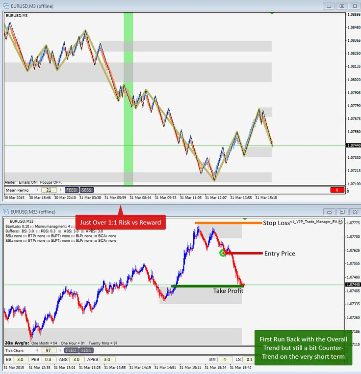 March 31st, 2015 - First run back with the Trend but against a very short term Trend of it's own on EURUSD for just over 1:1 Risk:Reward