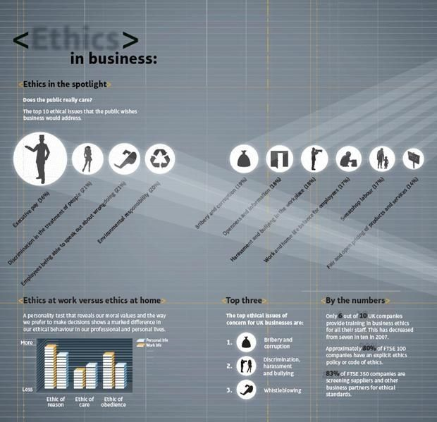 36 best ethics images on pinterest business human resources and ethics in business infographic fandeluxe Image collections