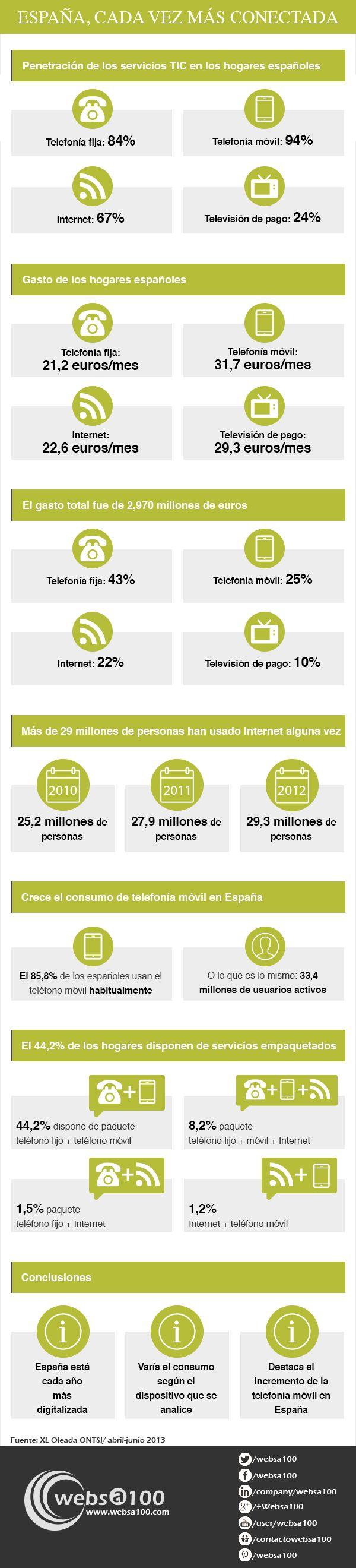 España: cada vez más conectada vía: http://www.pinterest.com/websa100/ #infografia #infographic #internet