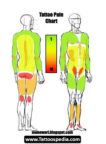 Tattoo Pain Chart 01