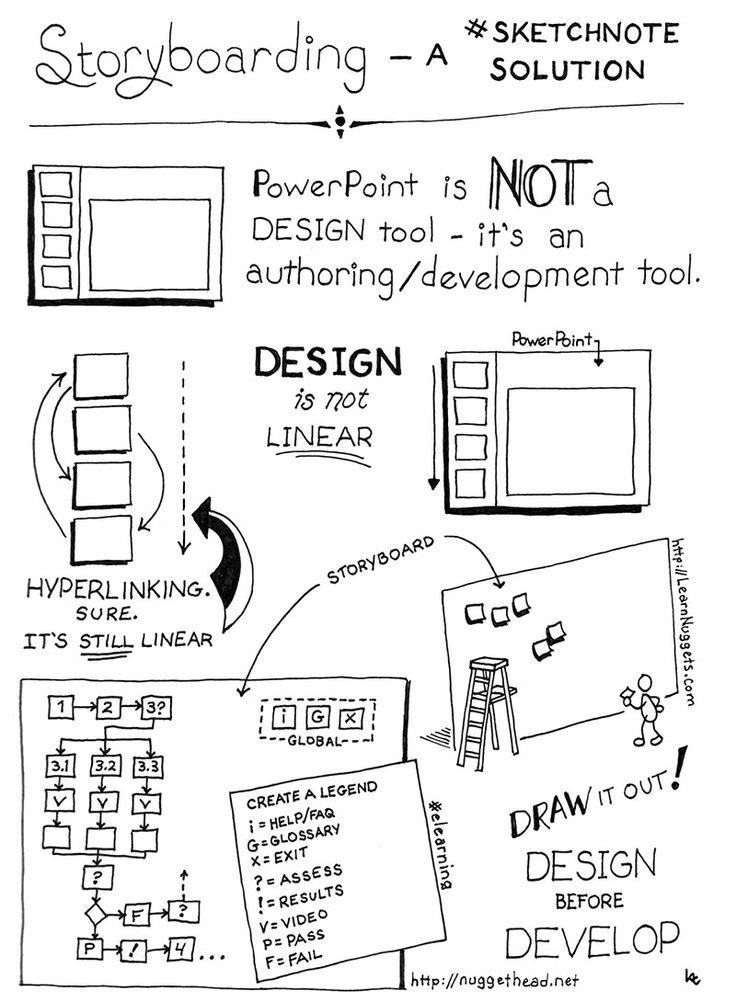Best 25+ Storyboard template ideas on Pinterest Storyboard - visual storyboards