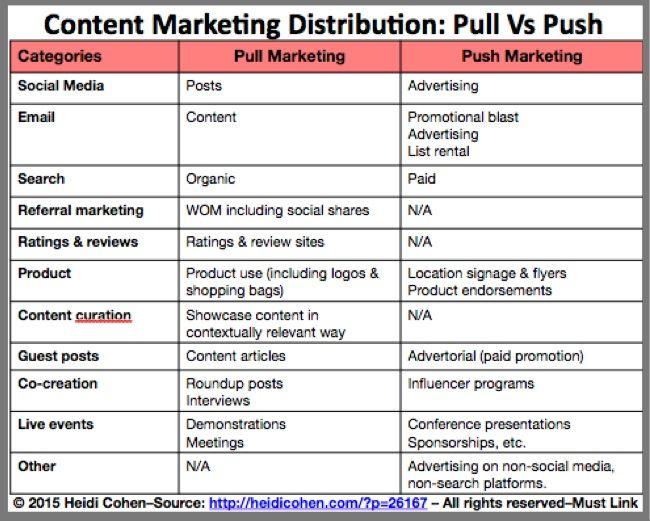 Best Content Marketing Studies Images On   Content