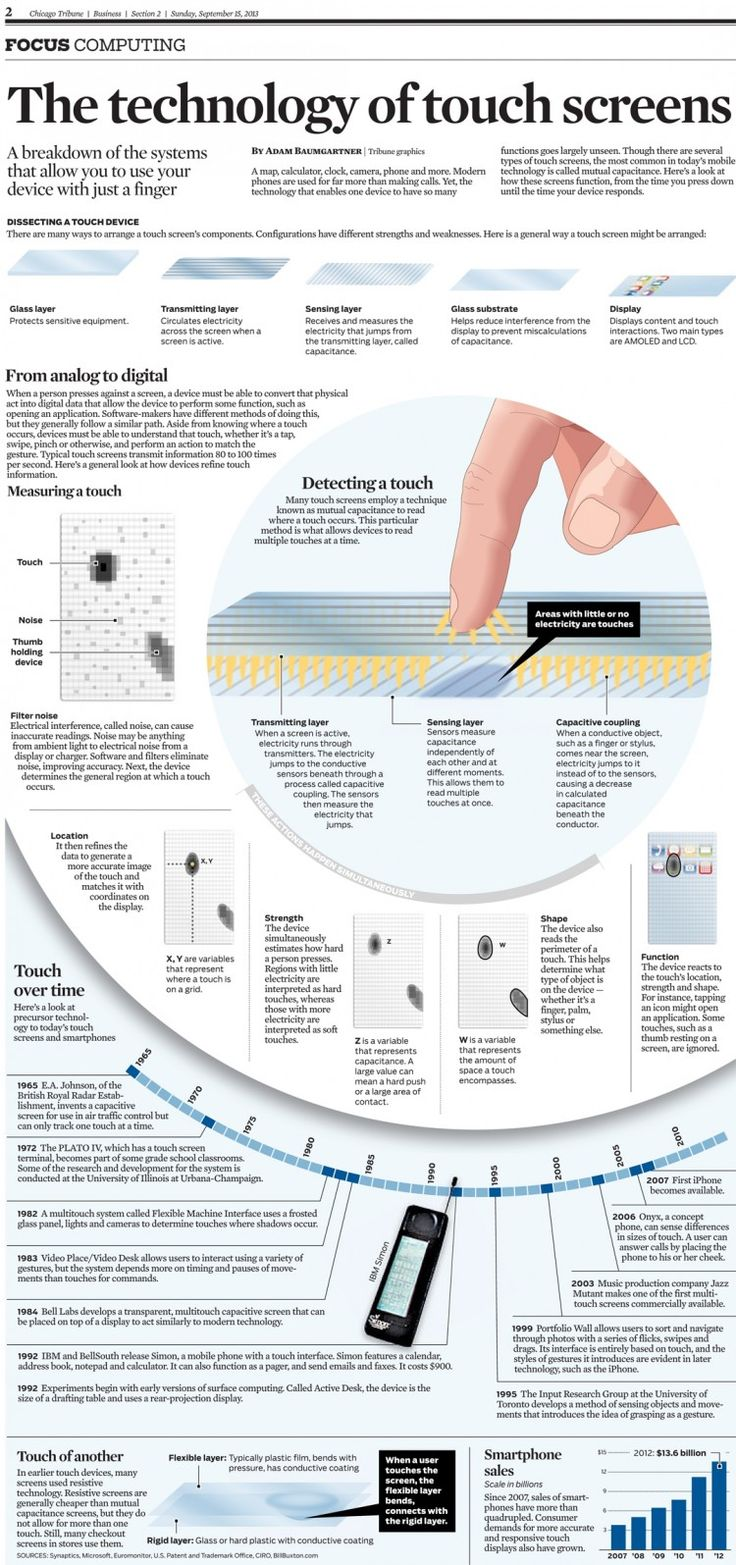 The technology of touch screens #infographic
