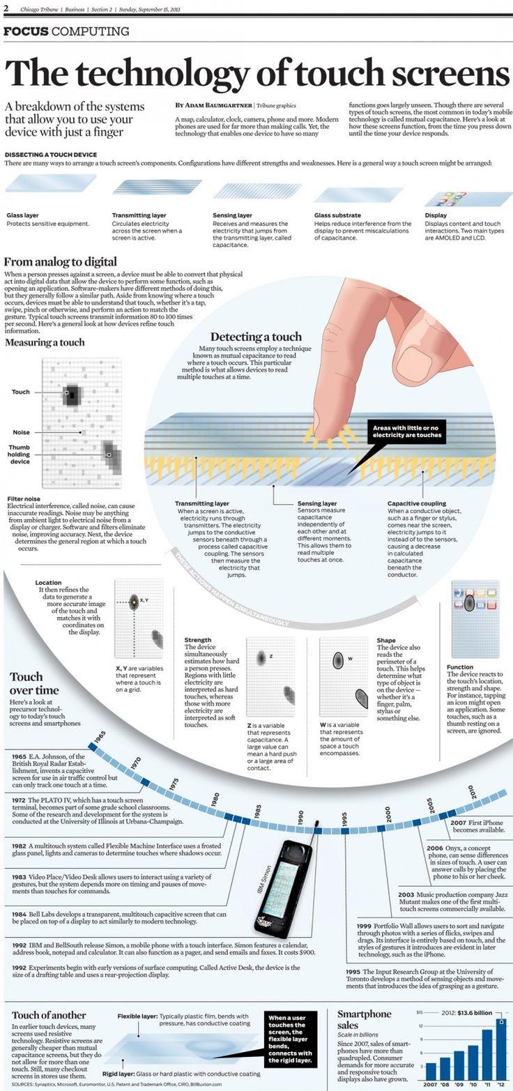 A tecnologia das telas touch!