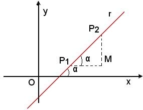 Coefficiente angolare di una retta: formule, significato geometrico e come calcolarlo.