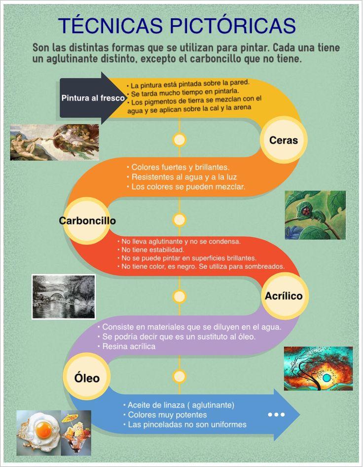 Esta infografía trata del color aplicado a las diferentes técnicas pictóricas. está hecha por Diego, Alberto, Allende y Cristina