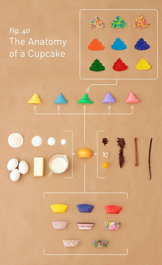 InfographicsSweets, Cupcakes Anatomy, Food, Graphics Design, Cups Cake, Yummy, Baking, Infographic, Cupcakes Rosa-Choqu