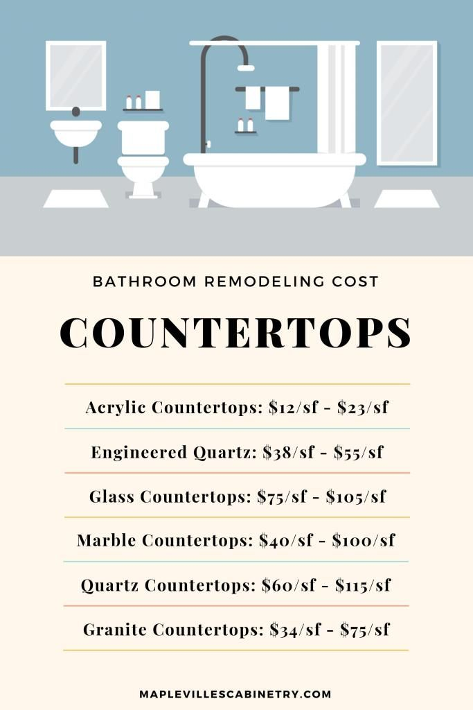 Average Bathroom Remodel Cost How Much Does It Cost To Redo A Bathroom Average Bathroom Remodel Cost Bathroom Remodel Cost Bathrooms Remodel