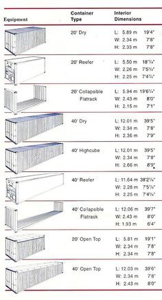 Shipping container dimensions More #containerhome #shippingcontainer                                                                                                                                                                                 More