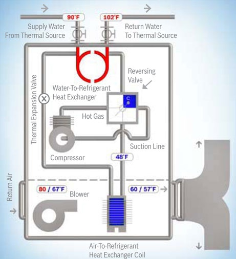 17 Best Images About Pump Geothermal Heating And Cooling