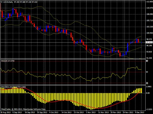 nymex crude oil future daily chart 13 dec 13