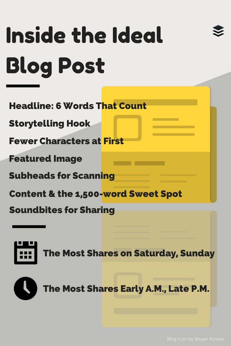 The science of blog postings.