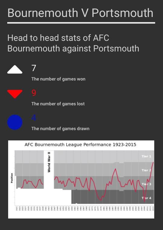 Infographic about Bournemouth v Portsmouth game #infographic #Bournemouth #Portsmouth #football #info #footie #sport