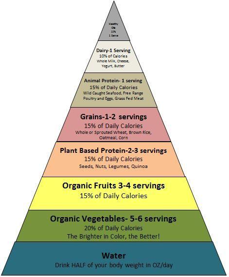 Word of Wisdom Food Pyramid