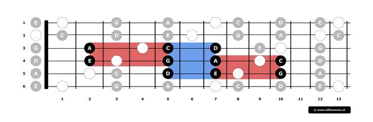 Deelpatroon 1 als middelpunt - Jezelf gitaar leren spelen
