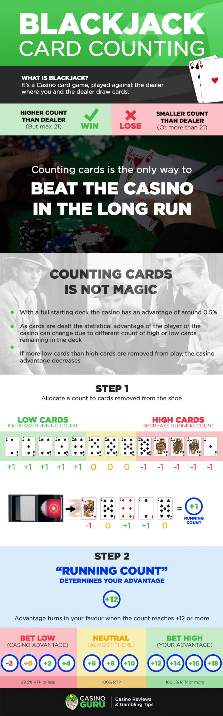 This infographic shows you how to count cards in blackjack quickly and efficiently. Read more here: https://www.casinoguru.online/card-counting-in-blackjack