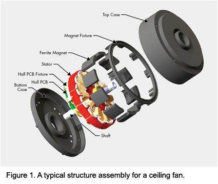 A Typical Structure Assembly For A Ceiling Fan Knowledge