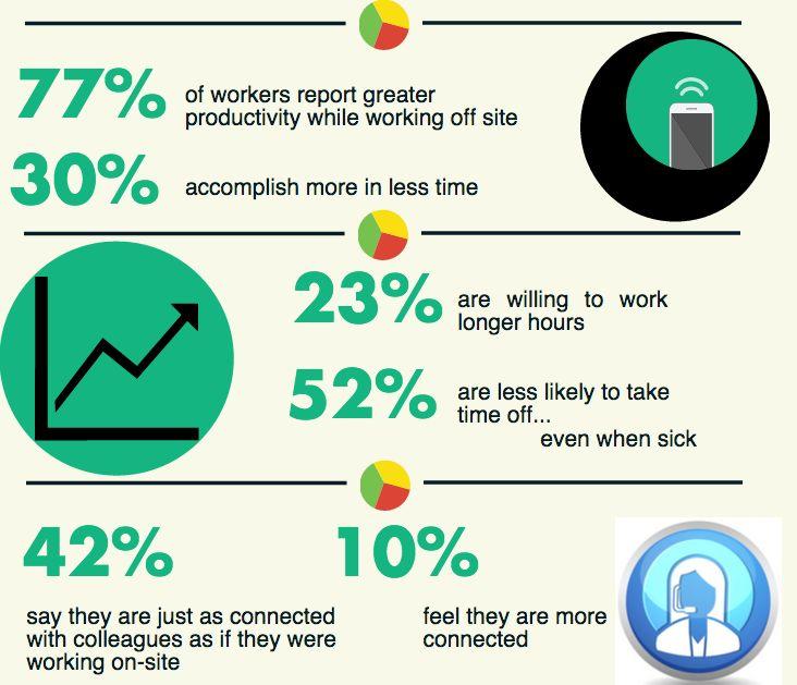 Una recente indagine condotta da ConnectSolutions mostra come il lavoro in remoto porti maggiori benefici, sia all'azienda che al lavoratore #iobusiness