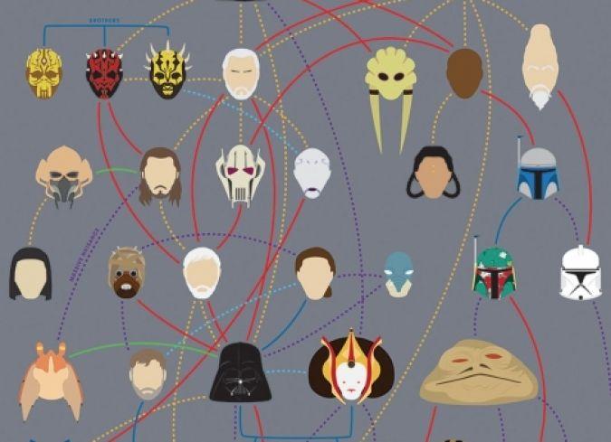 El diseñador gráfico Joe Stonecreo diversos pósters para exponer en una especie de árbol genealógico la relación entre los personajes más recordados deStar Wars,Los 4 Fantásticos,&a