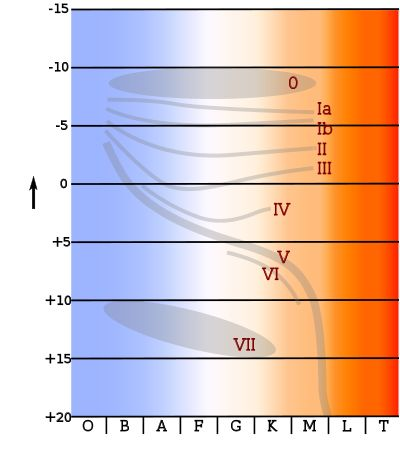 K-type main-sequence star - Wikipedia, the free encyclopedia
