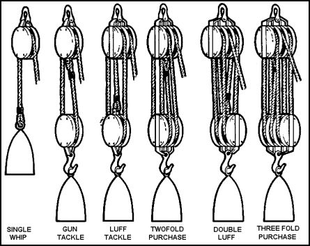 FM 55-17 Chapter 6 Block and Tackle, Wire Rope, and