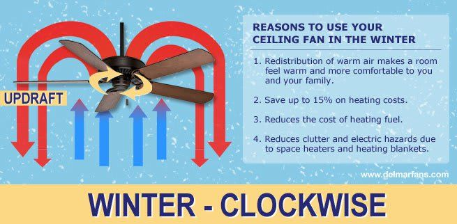 What Direction Should A Ceiling Fan Turn Summer Winter