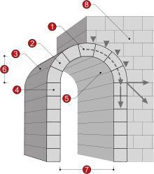 Architettura romanica - Wikipedia