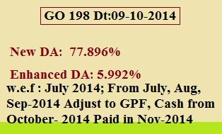 GO 198 DA raised to 77.896% @ 5.992% from July-2014 AP State Govt Employees   GO 198, AP State Govt has revised Dearness Allowance(DA) to 77.896% from 71.904% @ 5.992% of the basic pay with effect from 1st July 2014. The new DA shall be paid in cash with the salary of October, 2014. The Dearness Allowance for the period from 1stJuly, 2014 to 30th September, 2014 shall be credited to the GPF Account