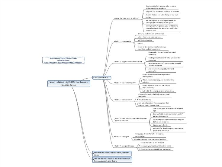 Seven Habits of Highly Effective People free mind map download