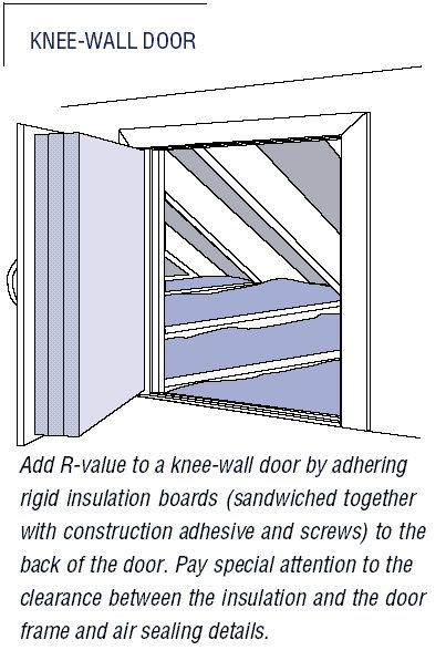 Button Up: Attic doors and kneewalls | Old House Web                                                                                                                                                     More