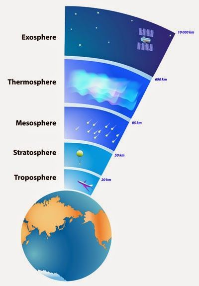 Atmosphere layers of earth – Studies in science – dario lestingi