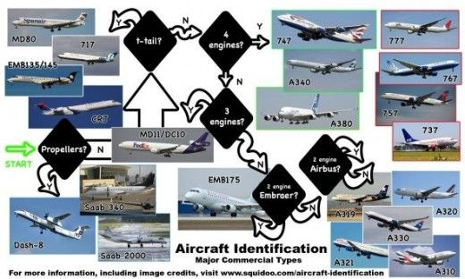A collection of tips for identifying the major aircraft types your will encounter in your business and vacation travel.