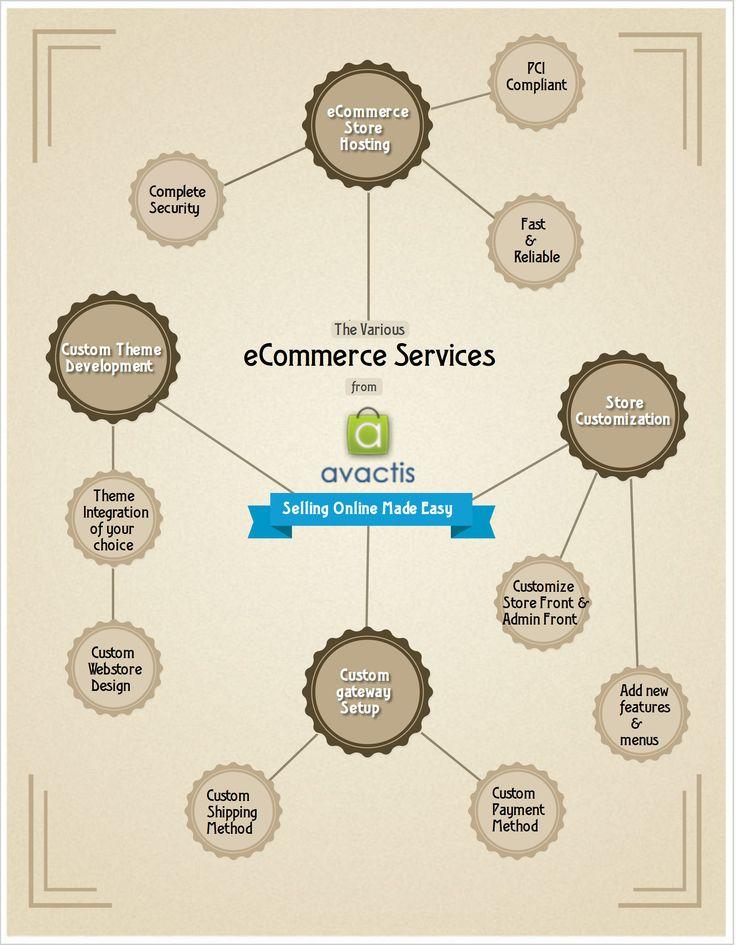 Avactis eCommerce Services