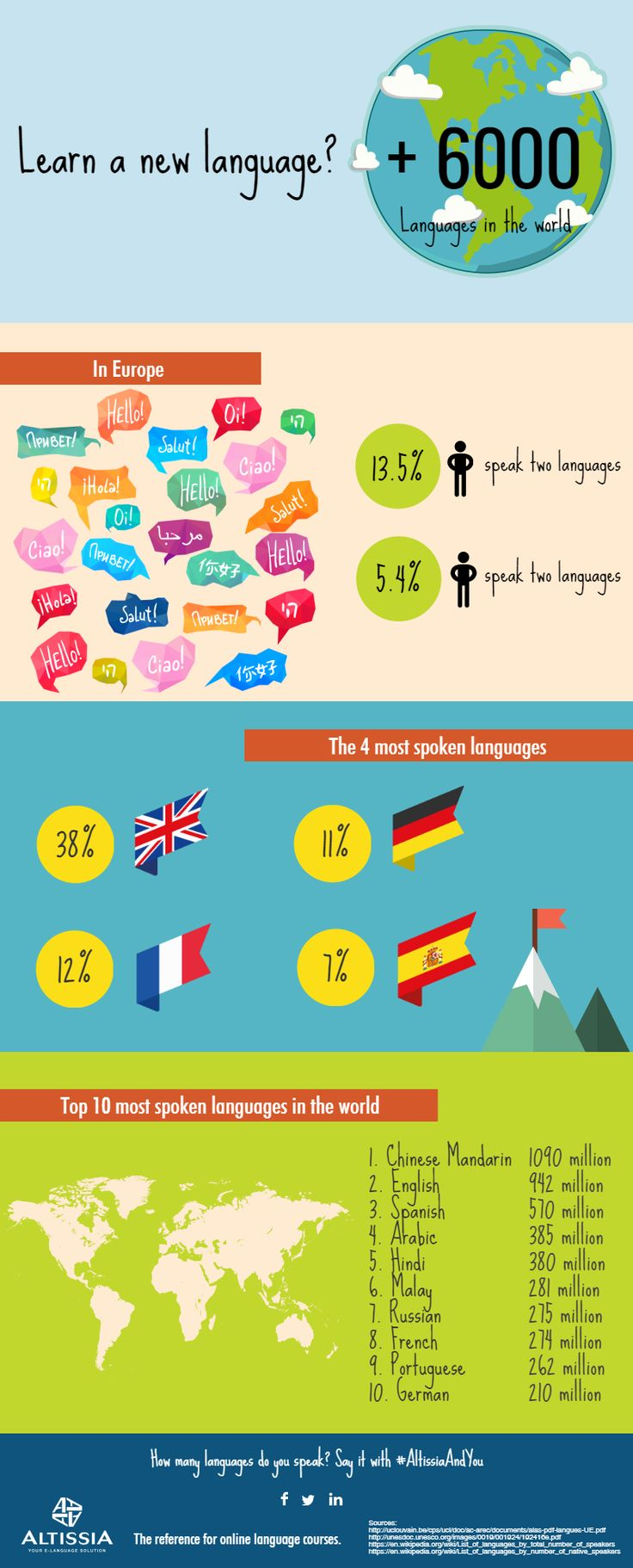 Why learn a new language?  International Mother Language Day: and what if you learnt a foreign language?  Mother tongue, mother language, first language or native language – whatever you like to call it, it has been celebrated on 21st February since 2000 in order to promote linguistic and cultural diversity.