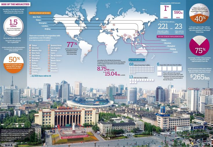 Infographic: Rise of the megacities by @guardian (via PD_Smith) #cities #megacities #urbangrowth