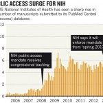 Does mandatory policy help Open Access?