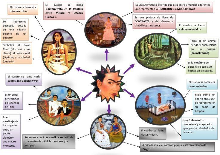 Resultat De Recherche D Images Pour Unidad Didactica Frida Kahlo Biografia Espanhol Mapa Mental